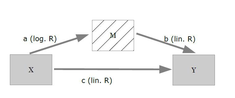 logistische regression in r