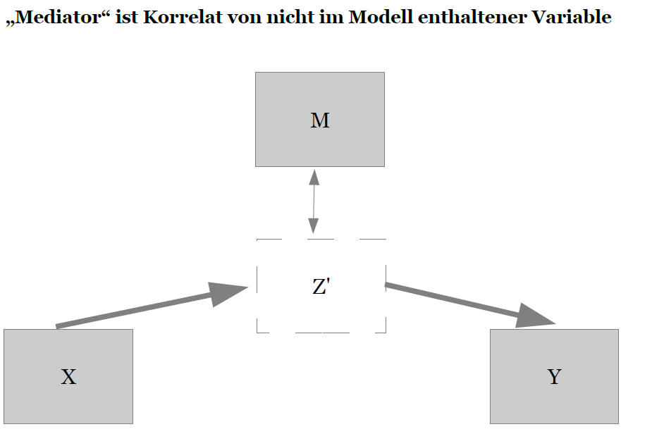 Tutorial Mediatoranalyse bei multipler Regression 1